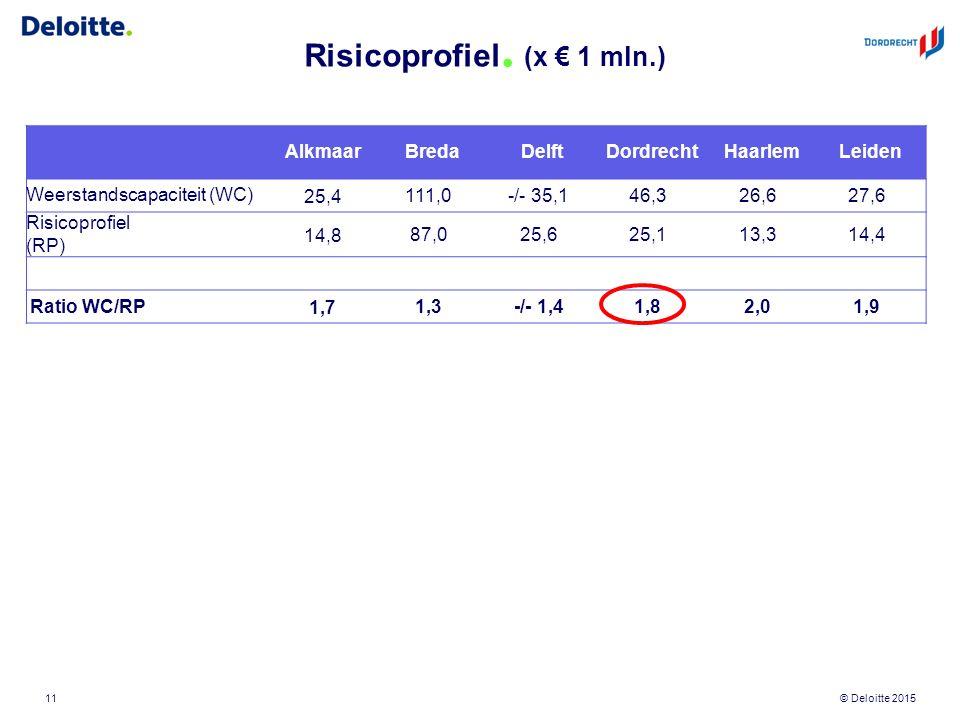 © Deloitte 2015 Risicoprofiel. (x € 1 mln.) 11 AlkmaarBredaDelftDordrechtHaarlemLeiden Weerstandscapaciteit (WC) 25,4 111,0-/- 35,146,326,627,6 Risico