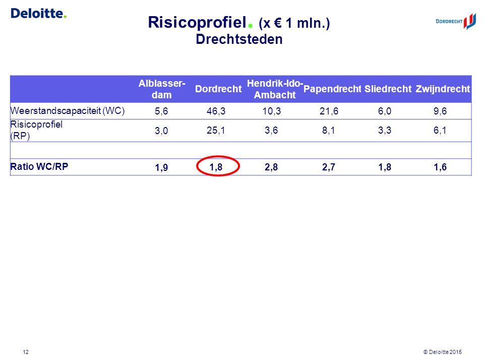 © Deloitte 2015 Risicoprofiel. (x € 1 mln.) Drechtsteden 12 Alblasser- dam Dordrecht Hendrik-Ido- Ambacht PapendrechtSliedrechtZwijndrecht Weerstandsc