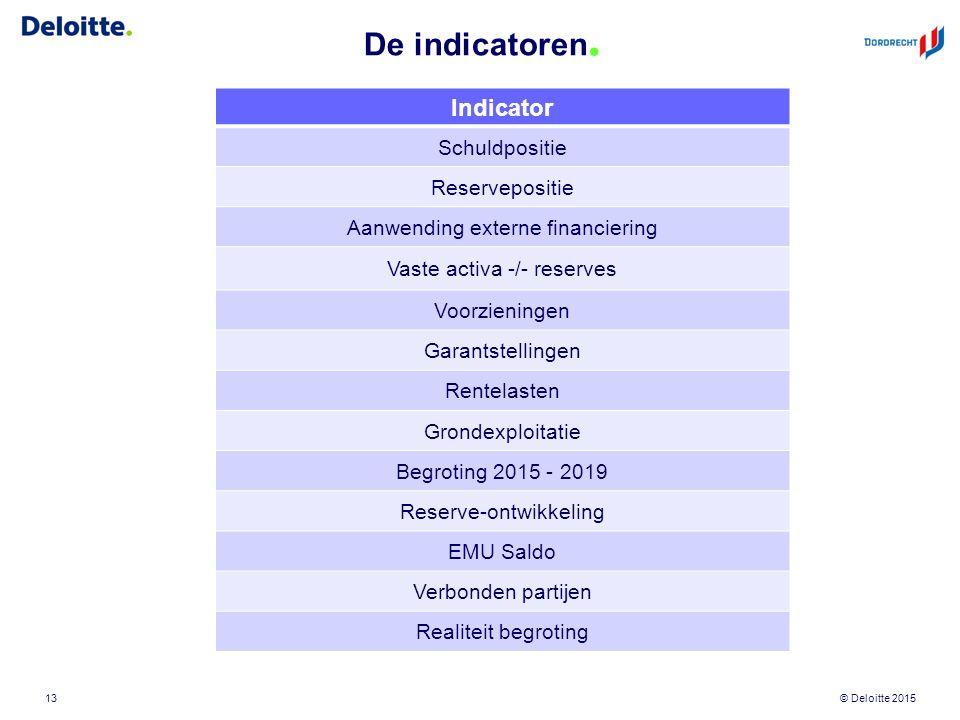 © Deloitte 2015 De indicatoren. 13 Indicator Schuldpositie Reservepositie Aanwending externe financiering Vaste activa -/- reserves Voorzieningen Gara