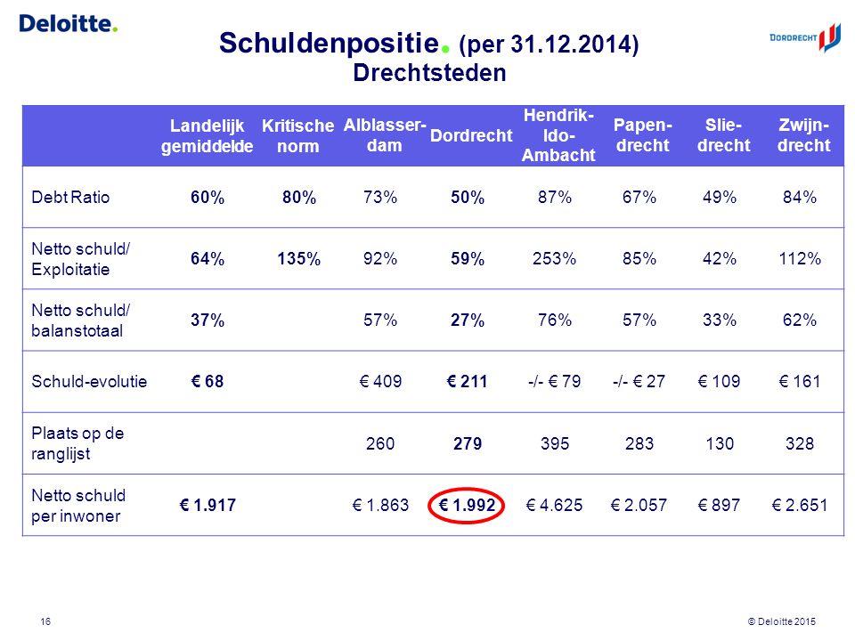 © Deloitte 2015 Schuldenpositie. (per 31.12.2014) Drechtsteden Landelijk gemiddelde Kritische norm Alblasser- dam Dordrecht Hendrik- Ido- Ambacht Pape