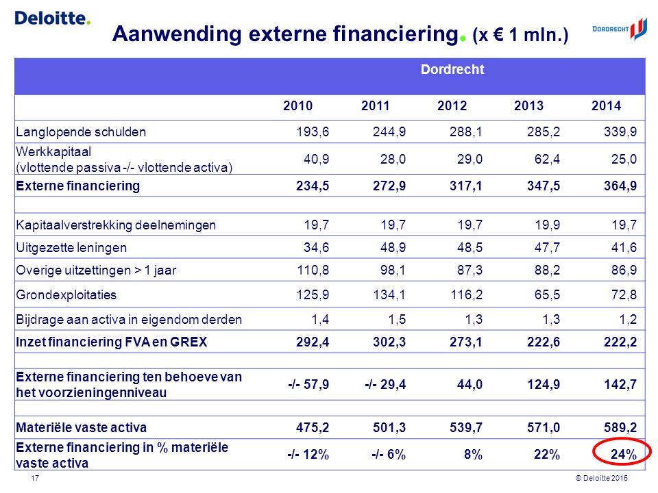 © Deloitte 2015 Aanwending externe financiering. (x € 1 mln.) 17 Dordrecht 20102011201220132014 Langlopende schulden193,6244,9288,1285,2339,9 Werkkapi