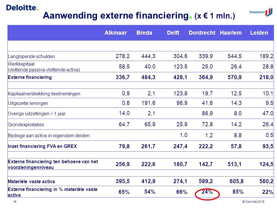 © Deloitte 2015 Aanwending externe financiering. (x € 1 mln.) 18 AlkmaarBredaDelftDordrechtHaarlemLeiden Langlopende schulden 278,2 444,3 304,6 339,95