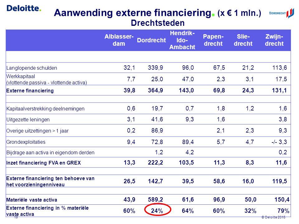 © Deloitte 2015 Aanwending externe financiering. (x € 1 mln.) Drechtsteden 19 Alblasser- dam Dordrecht Hendrik- Ido- Ambacht Papen- drecht Slie- drech