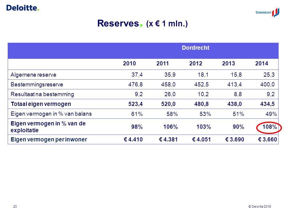 © Deloitte 2015 Reserves. (x € 1 mln.) 20 Dordrecht 20102011201220132014 Algemene reserve 37,435,918,115,825,3 Bestemmingsreserve 476,8458,0452,5413,4