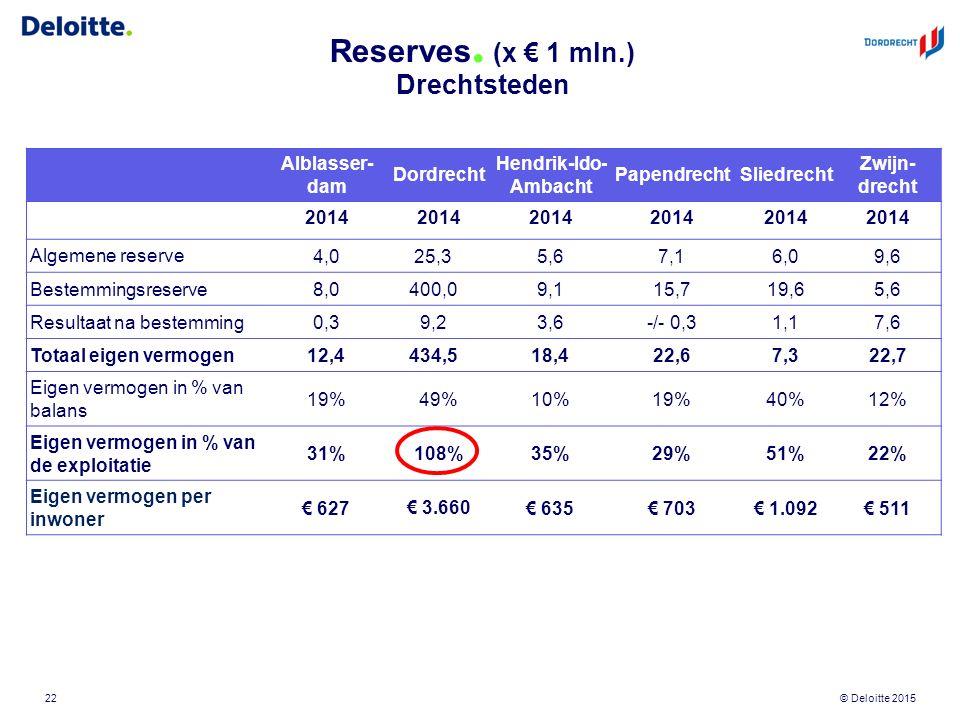 © Deloitte 2015 Reserves. (x € 1 mln.) Drechtsteden 22 Alblasser- dam Dordrecht Hendrik-Ido- Ambacht PapendrechtSliedrecht Zwijn- drecht 2014 Algemene