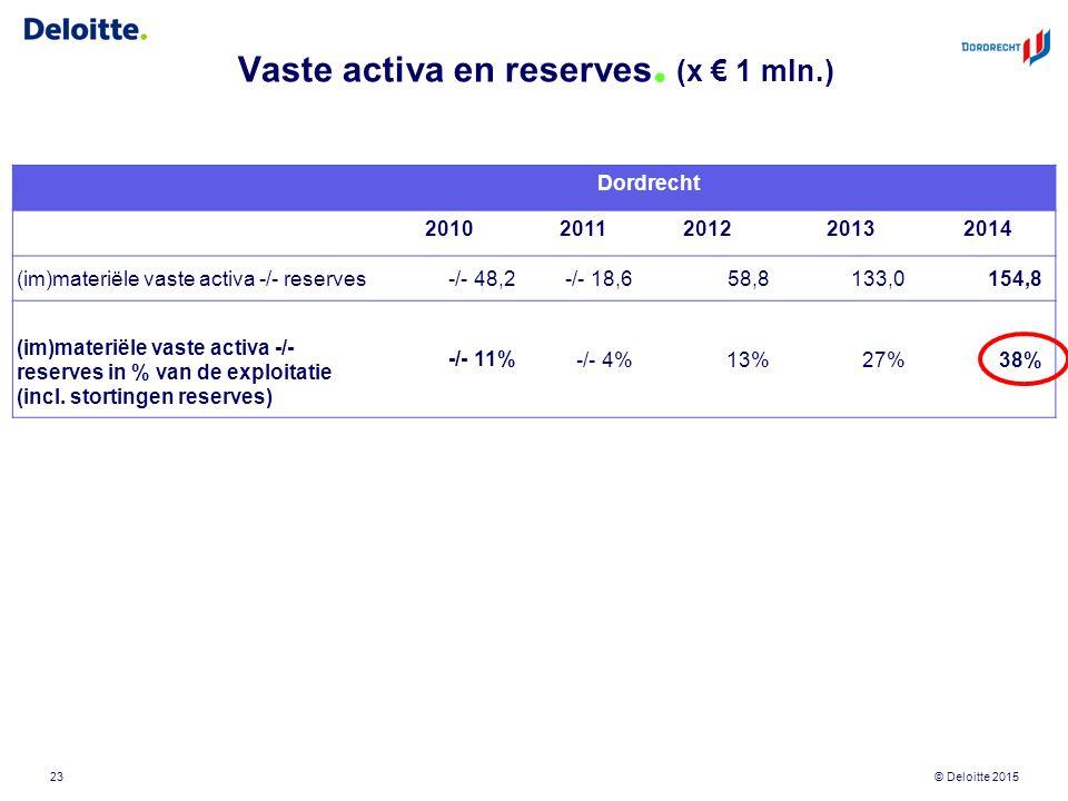 © Deloitte 2015 Vaste activa en reserves. (x € 1 mln.) 23 Dordrecht 201020112012220132014 (im)materiële vaste activa -/- reserves-/- 48,2 -/- 18,658,8