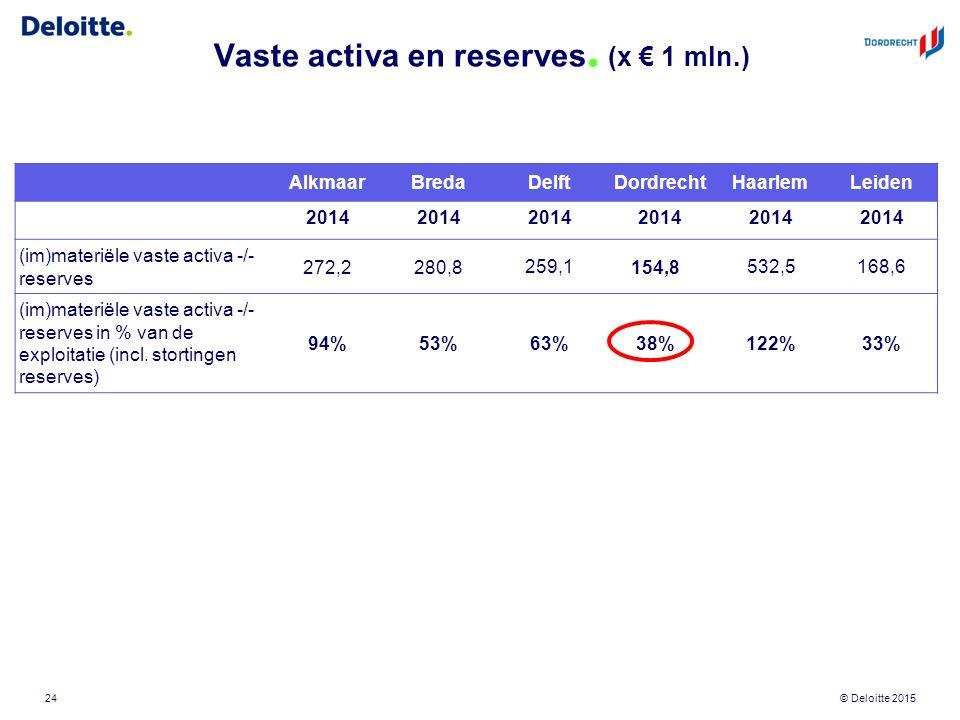 © Deloitte 2015 Vaste activa en reserves. (x € 1 mln.) 24 AlkmaarBredaDelftDordrechtHaarlemLeiden 2014 (im)materiële vaste activa -/- reserves 272,228
