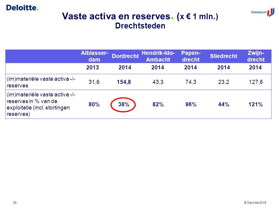 © Deloitte 2015 Vaste activa en reserves. ( x € 1 mln.) Drechtsteden 25 Alblasser- dam Dordrecht Hendrik-Ido- Ambacht Papen- drecht Sliedrecht Zwijn-