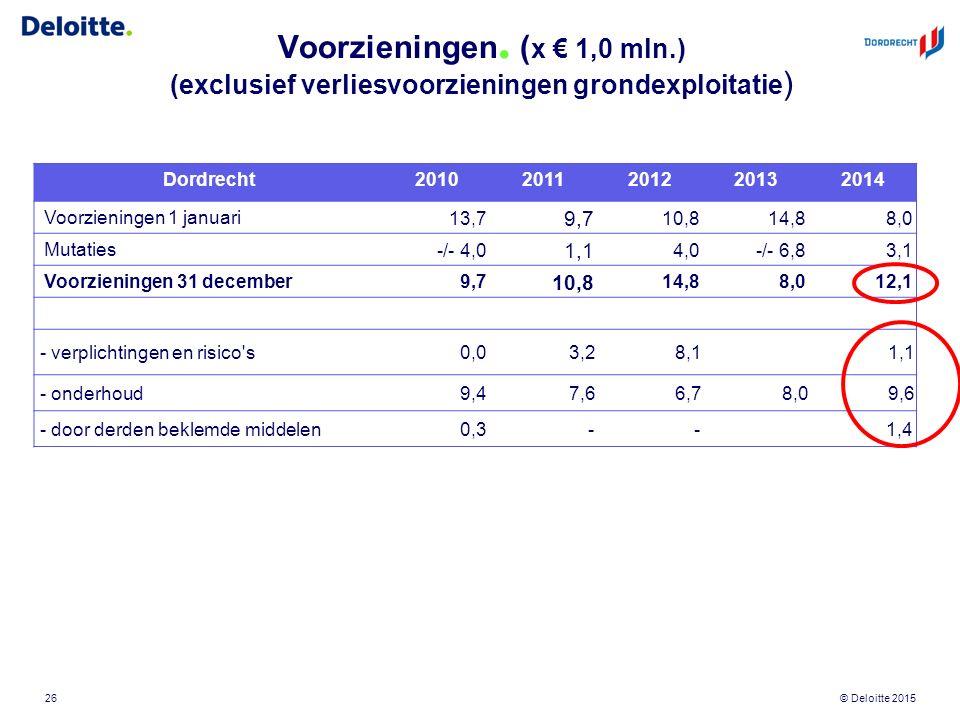 © Deloitte 2015 Voorzieningen. ( x € 1,0 mln.) (exclusief verliesvoorzieningen grondexploitatie ) 26 Dordrecht20102011201220132014 Voorzieningen 1 jan