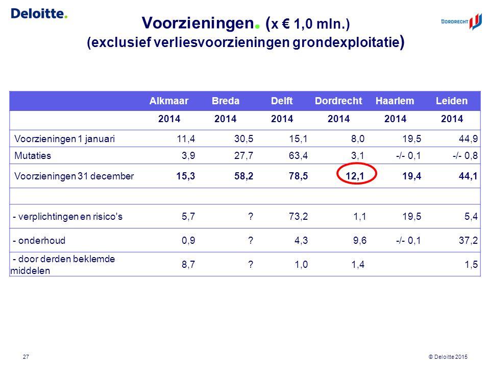 © Deloitte 2015 Voorzieningen. ( x € 1,0 mln.) (exclusief verliesvoorzieningen grondexploitatie ) 27 AlkmaarBredaDelftDordrechtHaarlemLeiden 2014 Voor