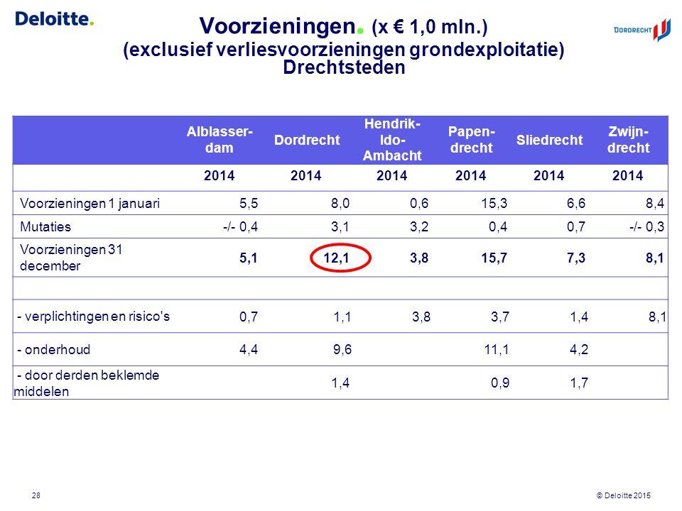 © Deloitte 2015 Voorzieningen. (x € 1,0 mln.) (exclusief verliesvoorzieningen grondexploitatie) Drechtsteden 28 Alblasser- dam Dordrecht Hendrik- Ido-