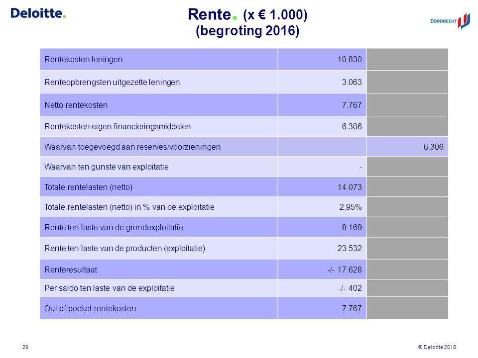 © Deloitte 2015 Rente. (x € 1.000) (begroting 2016) 29 Rentekosten leningen10.830 Renteopbrengsten uitgezette leningen3.063 Netto rentekosten7.767 Ren