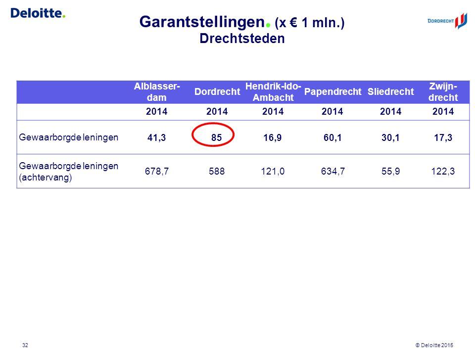 © Deloitte 2015 Garantstellingen. (x € 1 mln.) Drechtsteden 32 Alblasser- dam Dordrecht Hendrik-Ido- Ambacht PapendrechtSliedrecht Zwijn- drecht 2014