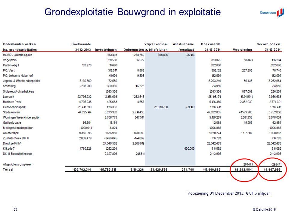 © Deloitte 2015 Grondexploitatie Bouwgrond in exploitatie 33 Voorziening 31 December 2013: € 81,6 miljoen.