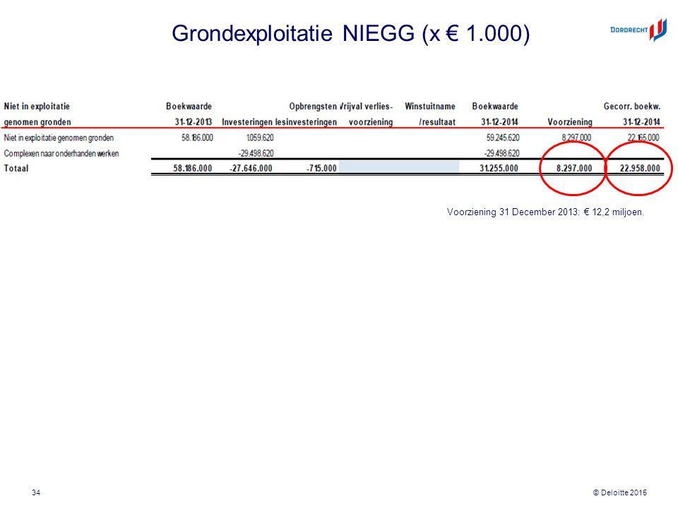 © Deloitte 2015 Grondexploitatie NIEGG (x € 1.000) 34 Voorziening 31 December 2013: € 12,2 miljoen.