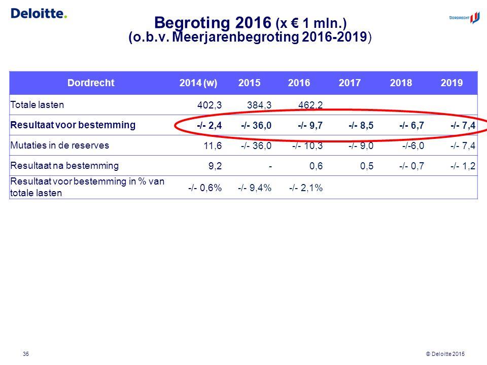 © Deloitte 2015 Begroting 2016 (x € 1 mln.) (o.b.v. Meerjarenbegroting 2016-2019) 35 Dordrecht 2014 (w) 20152016201720182019 Totale lasten402,3384,346