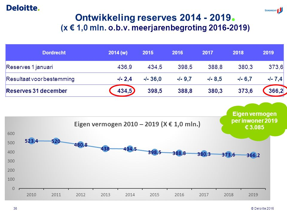 © Deloitte 2015 Ontwikkeling reserves 2014 - 2019. (x € 1,0 mln. o.b.v. meerjarenbegroting 2016-2019) 36 Dordrecht 2014 (w) 20152016201720182019 Reser