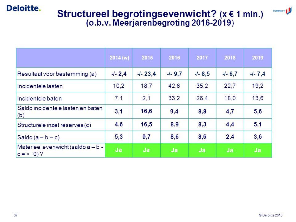 © Deloitte 2015 Structureel begrotingsevenwicht? (x € 1 mln.) (o.b.v. Meerjarenbegroting 2016-2019) 37 2014 (w) 20152016201720182019 Resultaat voor be