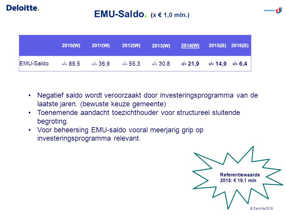 © Deloitte 2015 EMU-Saldo. (x € 1,0 mln.) 2010(W)2011(W)2012(W)2013(W)2014(W)2015(B)2016(B) EMU-Saldo-/- 89,5-/- 36,9-/- 55,3-/- 30,8-/- 21,9-/- 14,9-