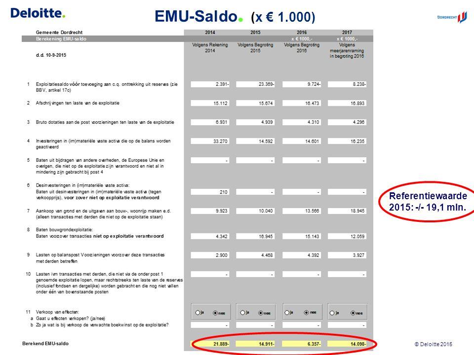 © Deloitte 2015 EMU-Saldo. (x € 1.000) Concept ter afstemming39 Referentiewaarde 2015: -/- 19,1 mln.