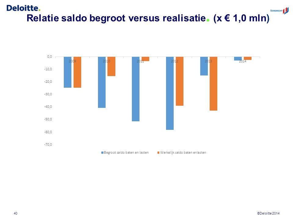 ©Deloitte 2014 Relatie saldo begroot versus realisatie. (x € 1,0 mln) 40