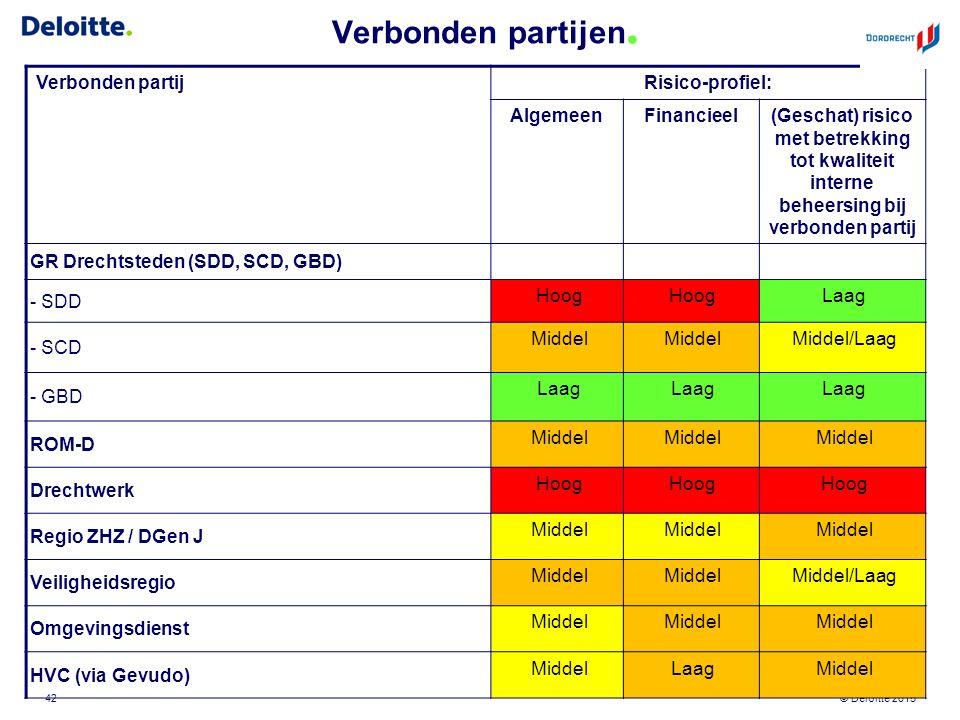 © Deloitte 2015 Verbonden partijen. Verbonden partijRisico-profiel: AlgemeenFinancieel(Geschat) risico met betrekking tot kwaliteit interne beheersing