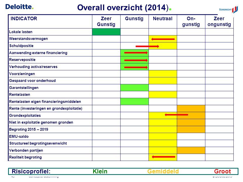 © Deloitte 2015 Overall overzicht (2014). Concept ter afstemming43 INDICATORZeer Gunstig GunstigNeutraalOn- gunstig Zeer ongunstig Lokale lasten Weers