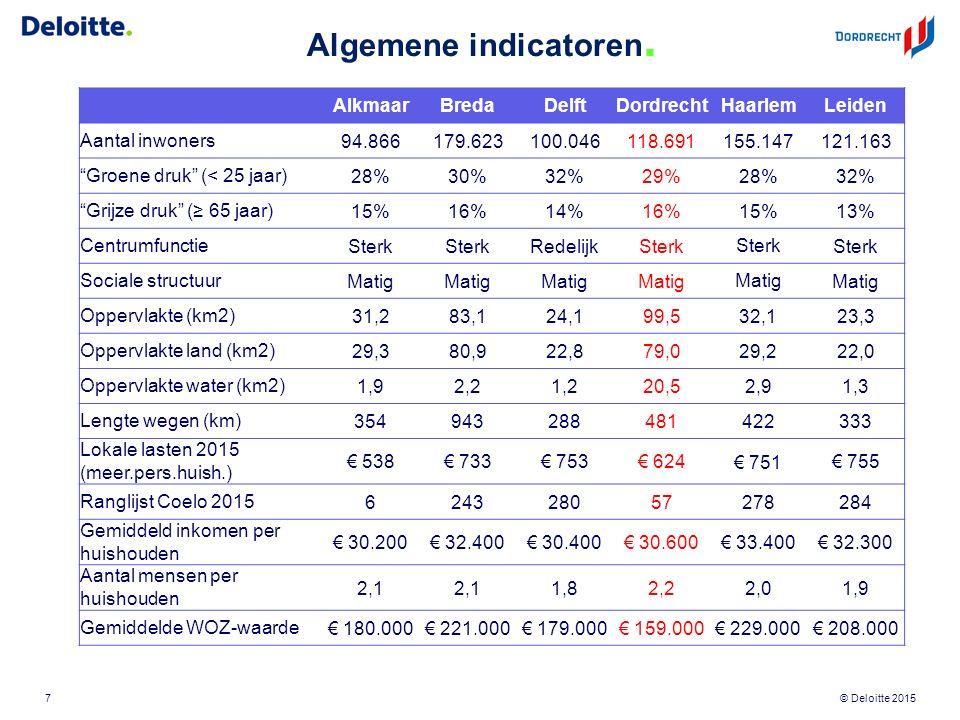"""© Deloitte 2015 Algemene indicatoren. AlkmaarBredaDelftDordrechtHaarlemLeiden Aantal inwoners94.866179.623100.046118.691 155.147 121.163 """"Groene druk"""""""