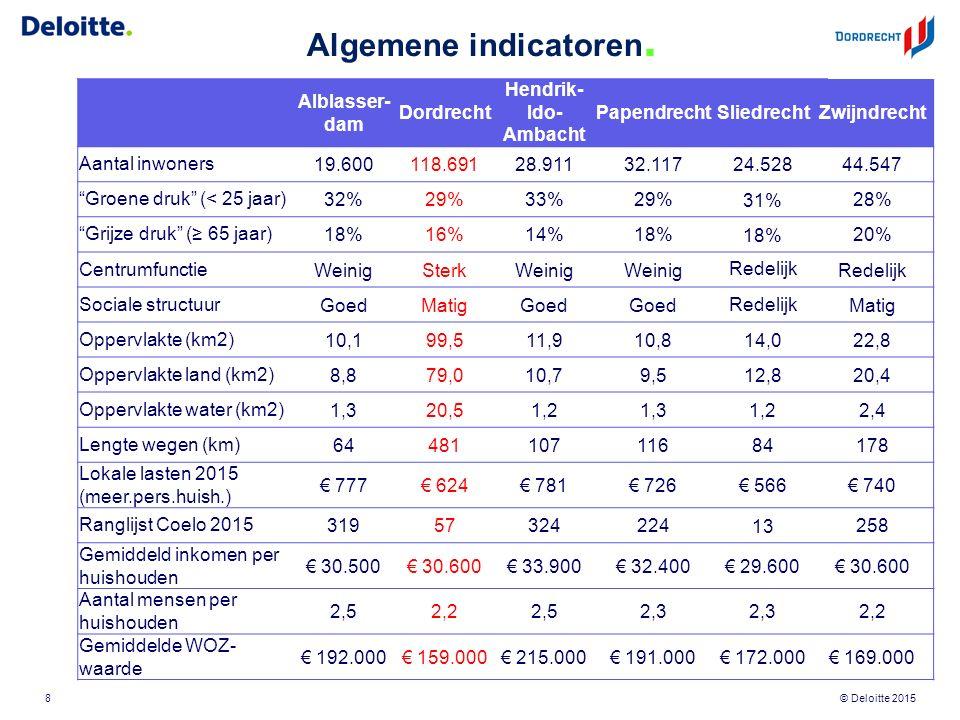 © Deloitte 2015 Algemene indicatoren. Alblasser- dam Dordrecht Hendrik- Ido- Ambacht PapendrechtSliedrechtZwijndrecht Aantal inwoners19.600118.69128.9