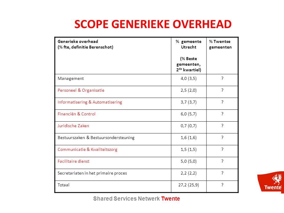 Shared Services Netwerk Twente SCOPE GENERIEKE OVERHEAD Generieke overhead (% fte, definitie Berenschot) % gemeente Utrecht (% Beste gemeenten, 2 de kwartiel) % Twentse gemeenten Management4,0 (3,5).