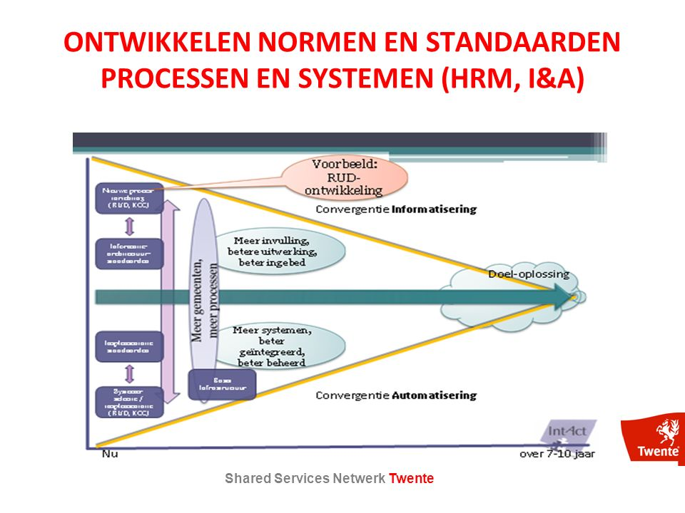 Shared Services Netwerk Twente ONTWIKKELEN NORMEN EN STANDAARDEN PROCESSEN EN SYSTEMEN (HRM, I&A)