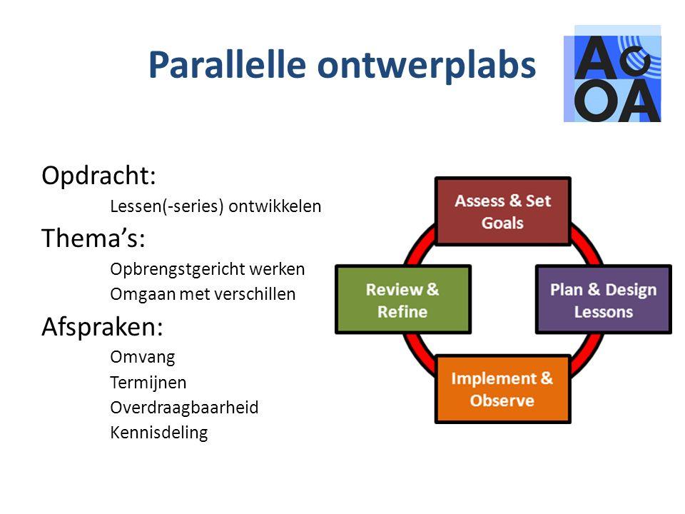 Parallelle ontwerplabs Opdracht: Lessen(-series) ontwikkelen Thema's: Opbrengstgericht werken Omgaan met verschillen Afspraken: Omvang Termijnen Overdraagbaarheid Kennisdeling
