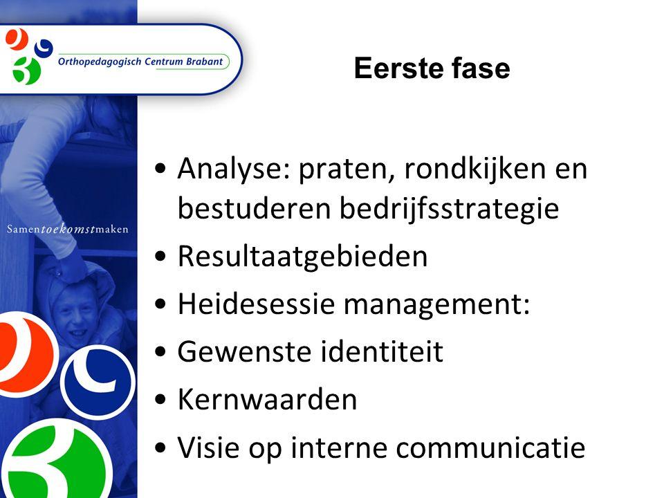 Eerste fase Analyse: praten, rondkijken en bestuderen bedrijfsstrategie Resultaatgebieden Heidesessie management: Gewenste identiteit Kernwaarden Visi