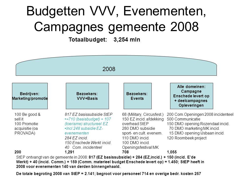 Budgetten VVV, Evenementen, Campagnes gemeente 2008 Bezoekers: VVV+Basis Bezoekers: Events Alle domeinen: Campagne Enschede levert op + deelcampagnes