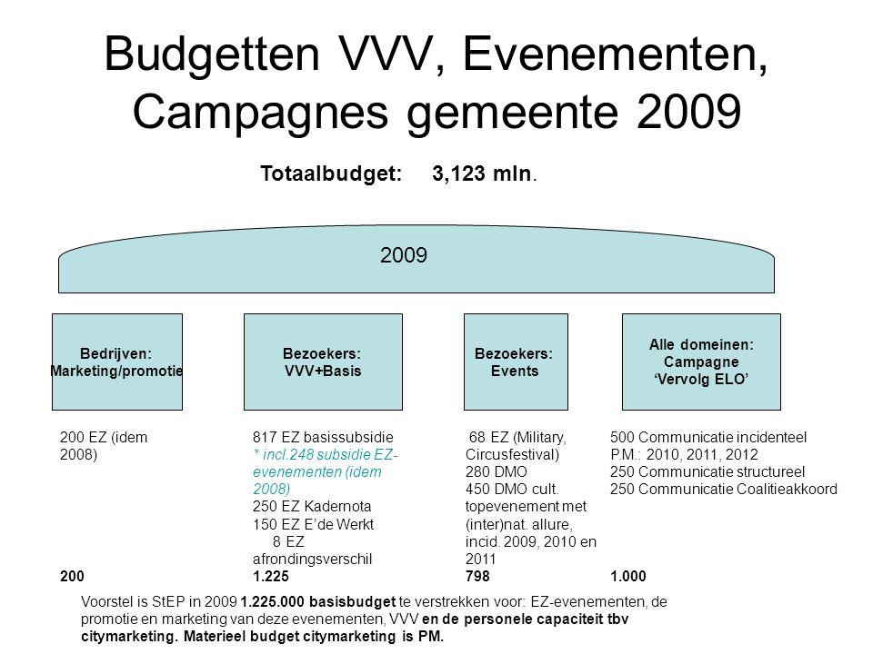Budgetten VVV, Evenementen, Campagnes gemeente 2009 Bezoekers: VVV+Basis Bezoekers: Events Alle domeinen: Campagne 'Vervolg ELO' Totaalbudget: 3,123 m