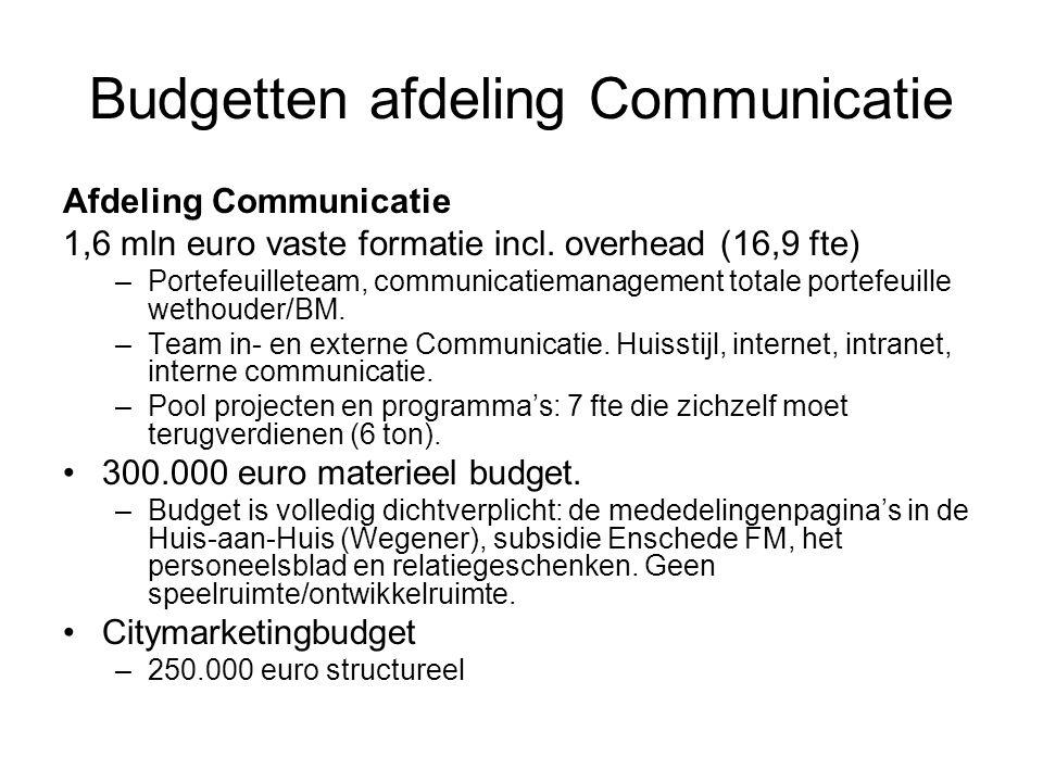 Budgetten afdeling Communicatie Afdeling Communicatie 1,6 mln euro vaste formatie incl. overhead (16,9 fte) –Portefeuilleteam, communicatiemanagement