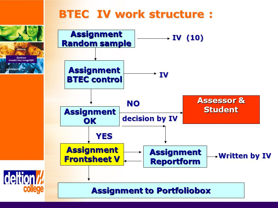 BTEC IV work structure : Assignment Random sample IV (10) Assignment BTEC control IV AssignmentOK YES decision by IV Assignment Frontsheet V AssignmentReportform Written by IV Assignment to Portfoliobox Assessor & Student NO