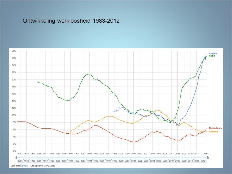 Ontwikkeling werkloosheid 1983-2012