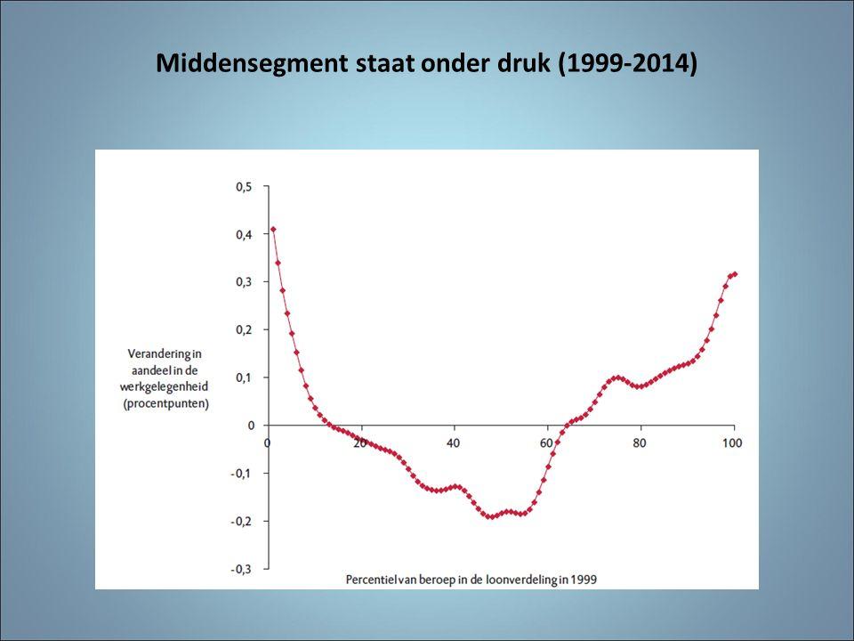 Middensegment staat onder druk (1999-2014)