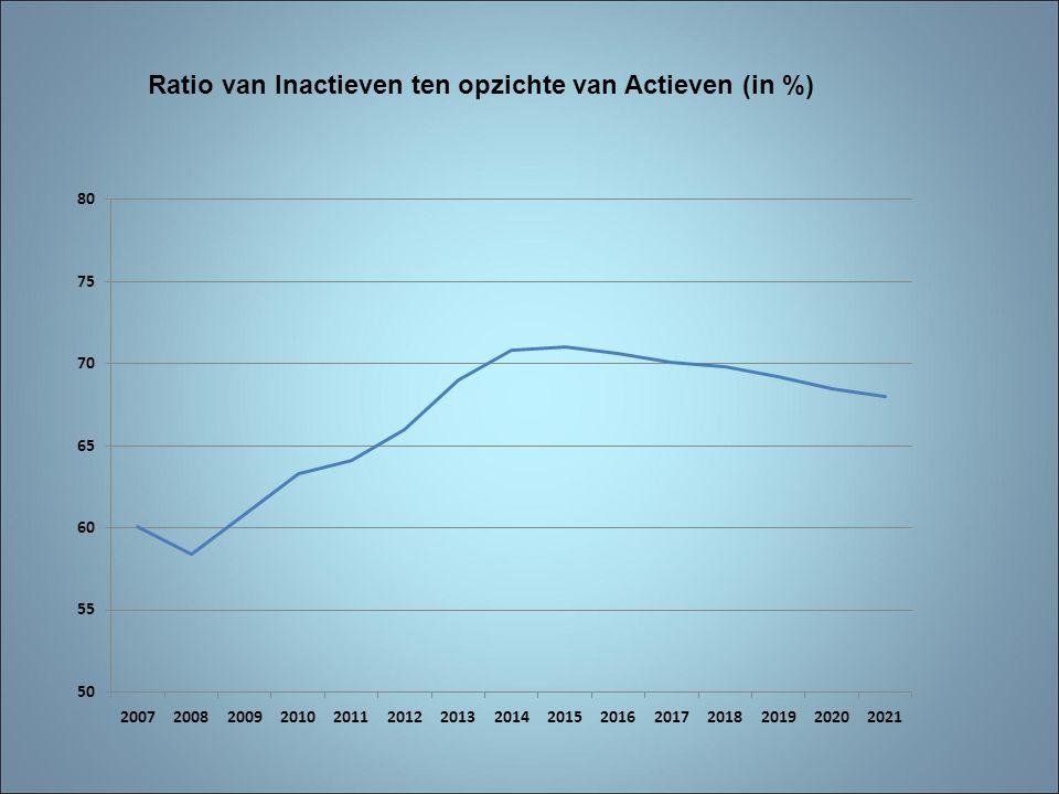 Ratio van Inactieven ten opzichte van Actieven (in %)