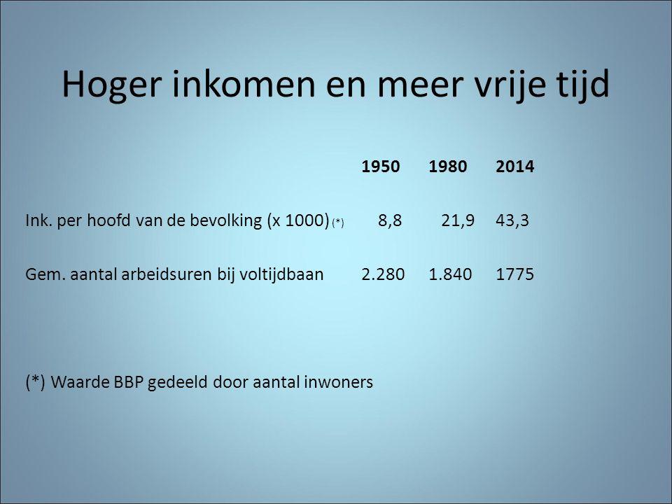 Hoger inkomen en meer vrije tijd 195019802014 Ink. per hoofd van de bevolking (x 1000) (*) 8,8 21,943,3 Gem. aantal arbeidsuren bij voltijdbaan2.2801.