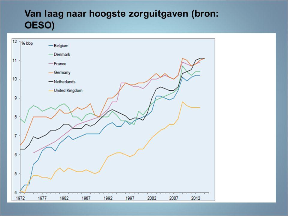 Van laag naar hoogste zorguitgaven (bron: OESO)