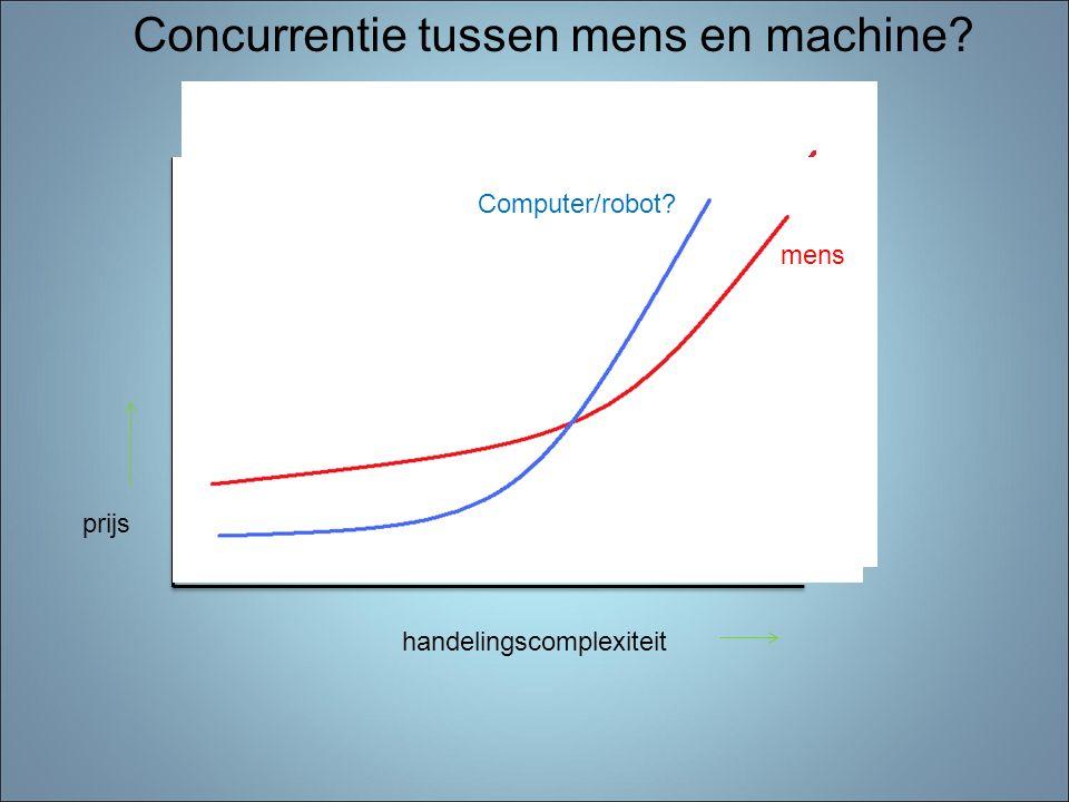 handelingscomplexiteit prijs Concurrentie tussen mens en machine? mens Computer/robot?