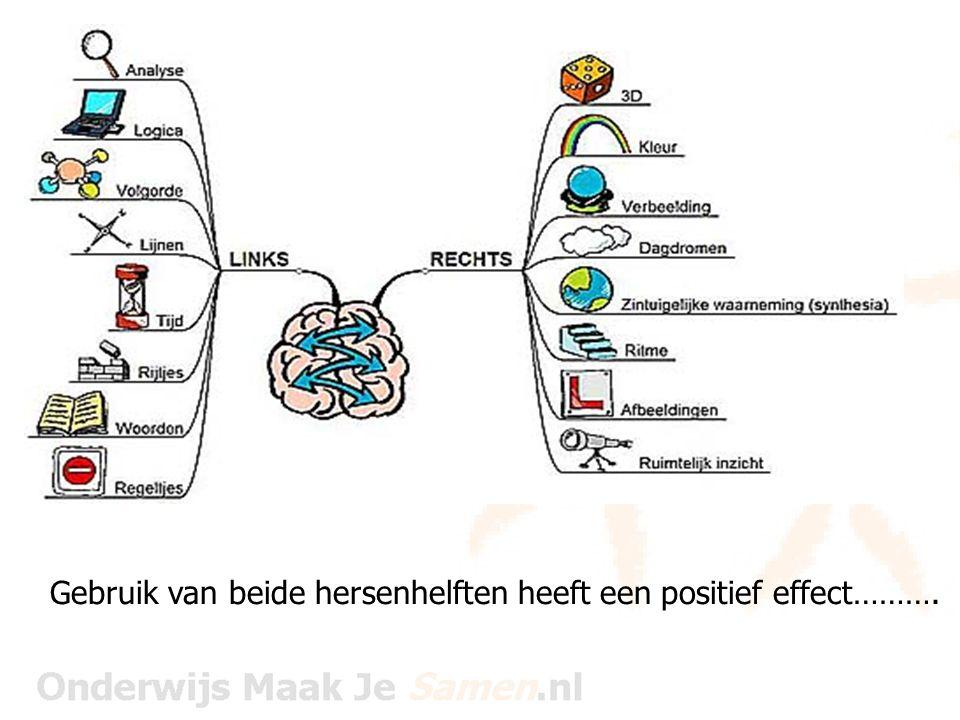 Mindmap…………visueel leren Soort schema, een landkaart van wat er over een bepaald onderwerp plaatsvindt in je denken.