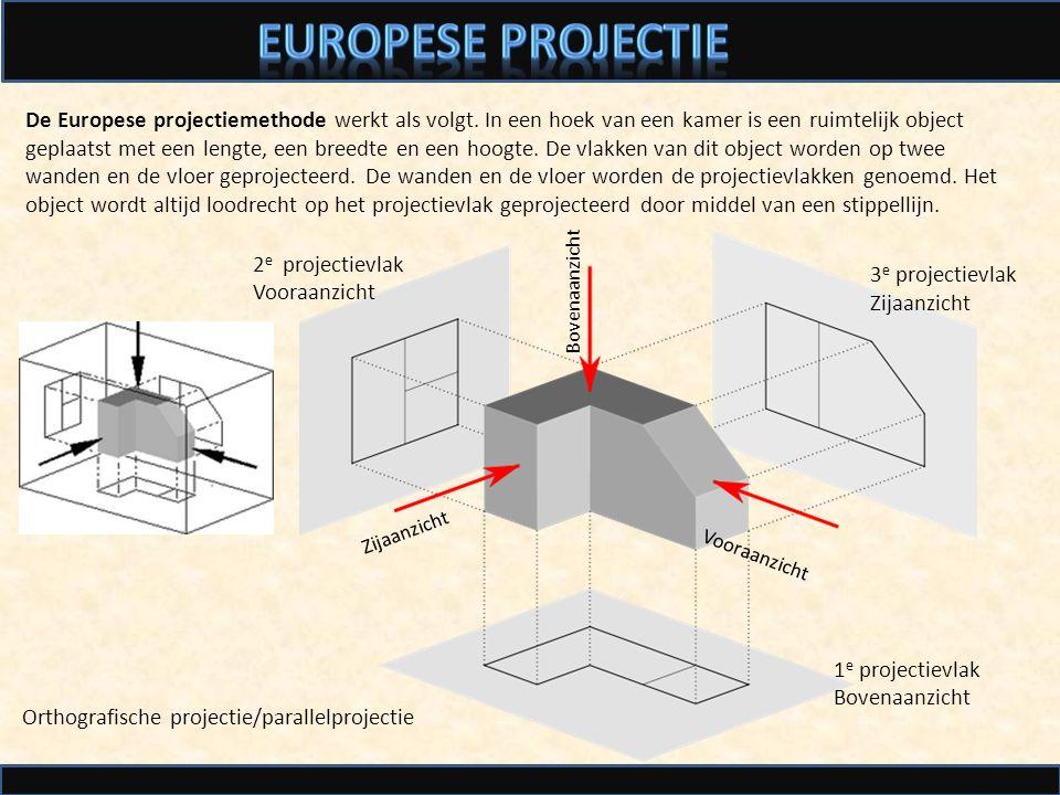 De Europese projectiemethode werkt als volgt. In een hoek van een kamer is een ruimtelijk object geplaatst met een lengte, een breedte en een hoogte.