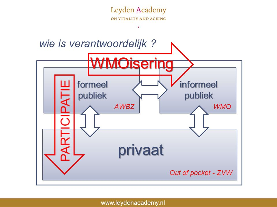 Source: Human Mortality Database www.leydenacademy.nl formeelpubliekformeelpubliek privaatprivaat informeelpubliekinformeelpubliek wie is verantwoorde