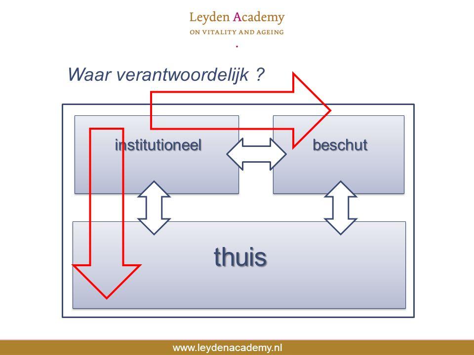 Source: Human Mortality Database www.leydenacademy.nl institutioneelinstitutioneel thuisthuis beschutbeschut Waar verantwoordelijk ?