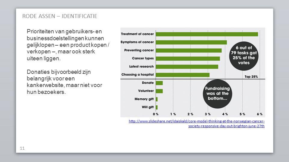 RODE ASSEN – IDENTIFICATIE 11 http://www.slideshare.net/idaiskald/core-model-thinking-at-the-norwegian-cancer- society-responsive-day-out-brighton-june-27th Prioriteiten van gebruikers- en businessdoelstellingen kunnen gelijklopen – een product kopen / verkopen –, maar ook sterk uiteen liggen.