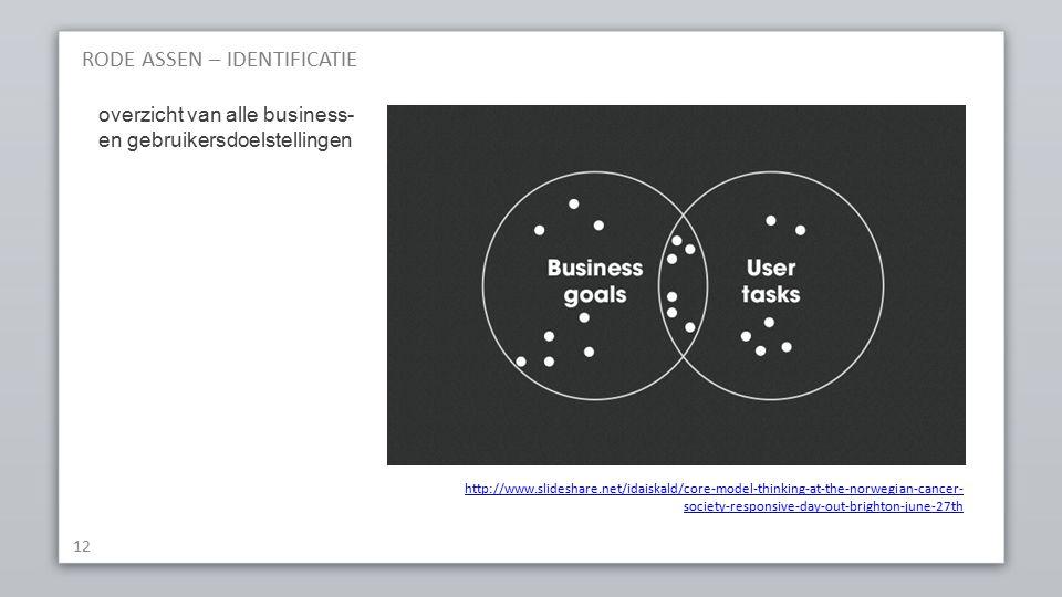 RODE ASSEN – IDENTIFICATIE 12 http://www.slideshare.net/idaiskald/core-model-thinking-at-the-norwegian-cancer- society-responsive-day-out-brighton-june-27th overzicht van alle business- en gebruikersdoelstellingen