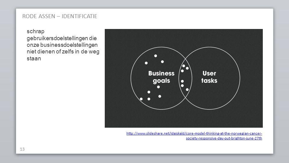 RODE ASSEN – IDENTIFICATIE 13 http://www.slideshare.net/idaiskald/core-model-thinking-at-the-norwegian-cancer- society-responsive-day-out-brighton-june-27th schrap gebruikersdoelstellingen die onze businessdoelstellingen niet dienen of zelfs in de weg staan